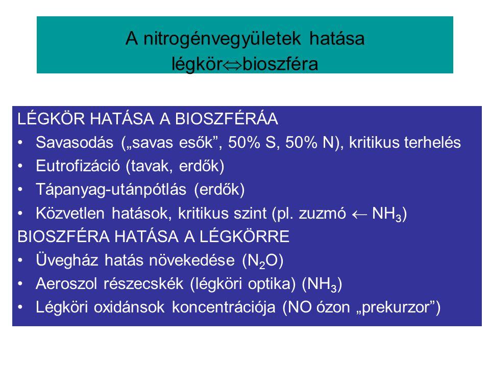 A nitrogénvegyületek hatása légkörbioszféra