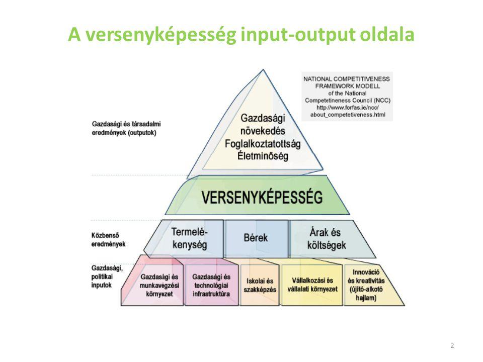 A versenyképesség input-output oldala