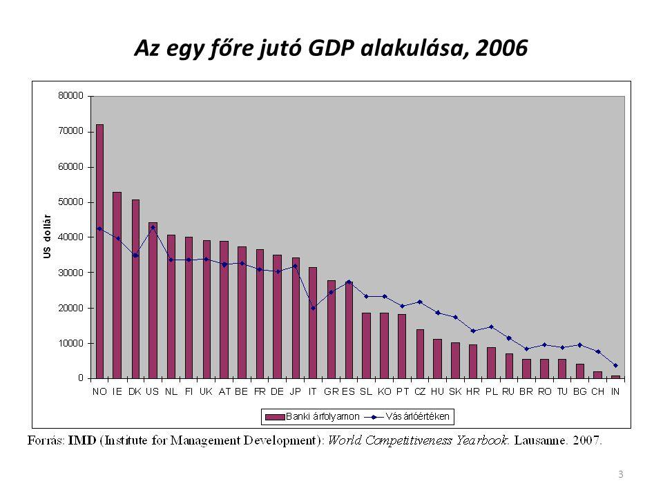 Az egy főre jutó GDP alakulása, 2006
