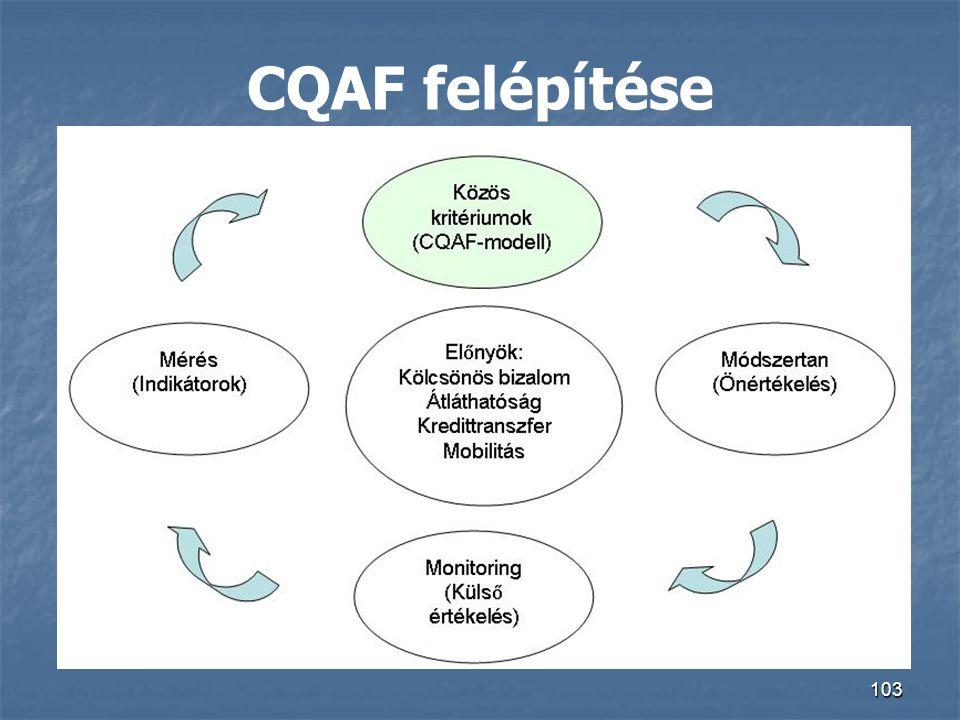 CQAF felépítése