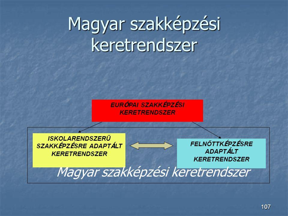 Magyar szakképzési keretrendszer