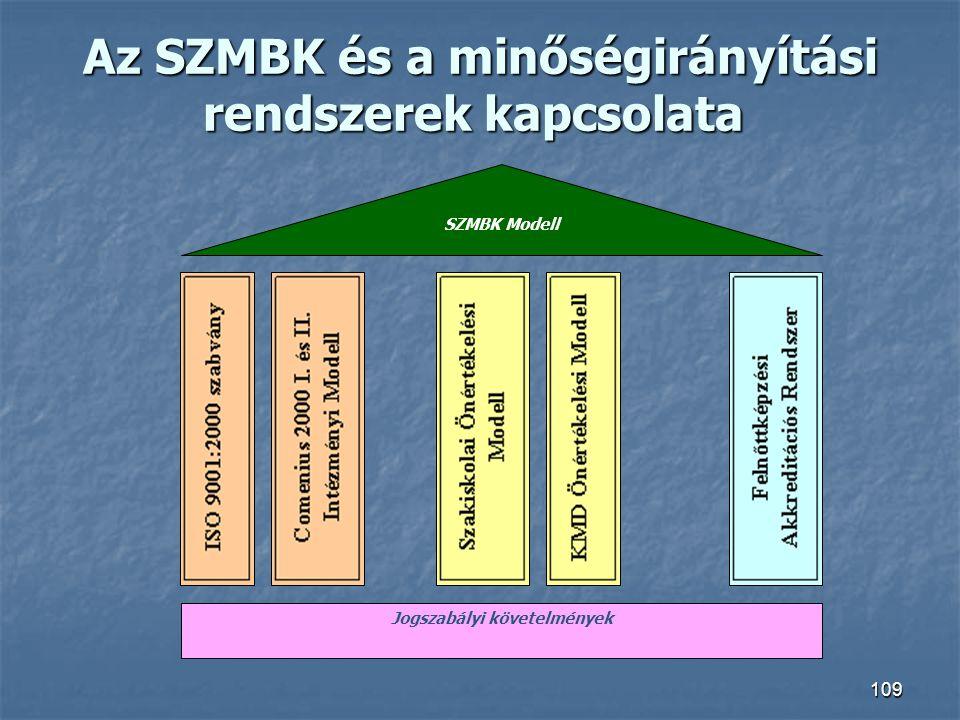 Az SZMBK és a minőségirányítási rendszerek kapcsolata