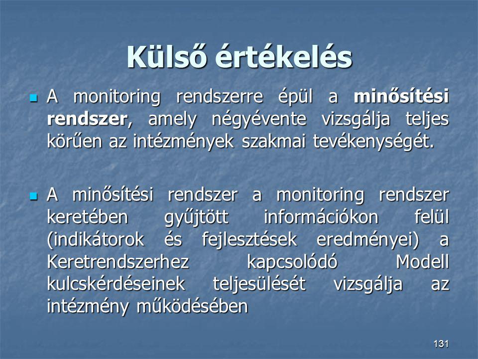 Külső értékelés A monitoring rendszerre épül a minősítési rendszer, amely négyévente vizsgálja teljes körűen az intézmények szakmai tevékenységét.