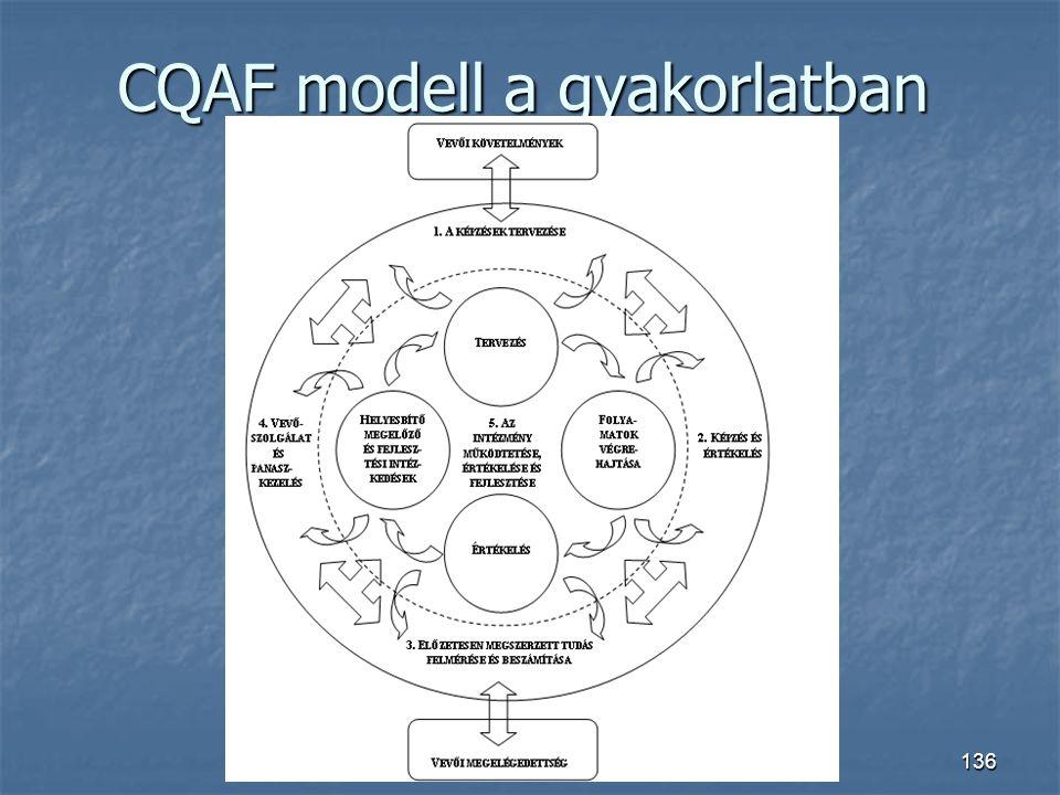 CQAF modell a gyakorlatban