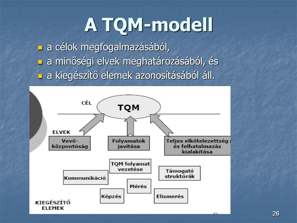 A TQM-modell a célok megfogalmazásából,