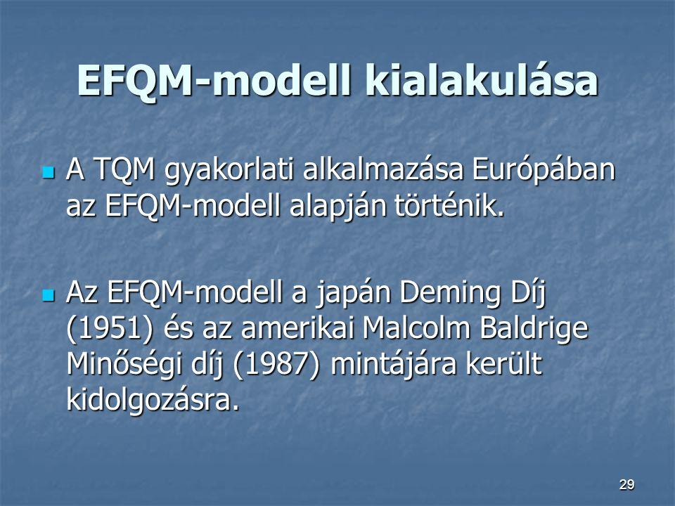 EFQM-modell kialakulása