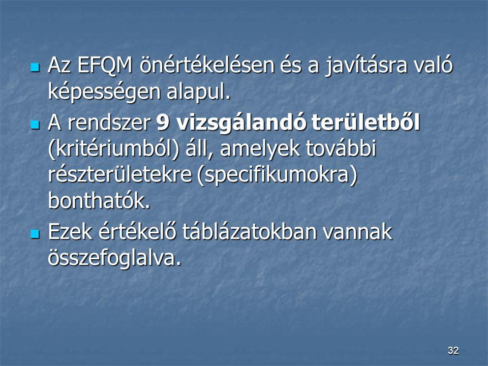 Az EFQM önértékelésen és a javításra való képességen alapul.