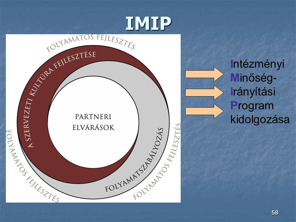 IMIP Intézményi Minőség- Irányítási Program kidolgozása