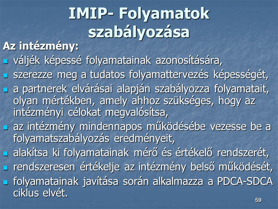 IMIP- Folyamatok szabályozása