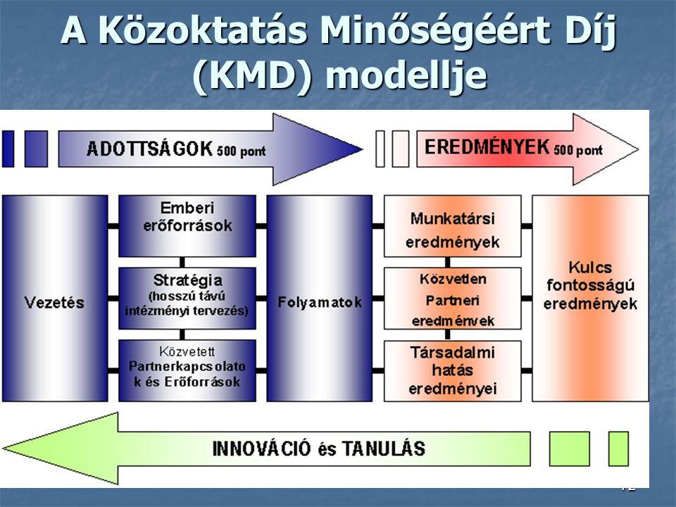 A Közoktatás Minőségéért Díj (KMD) modellje