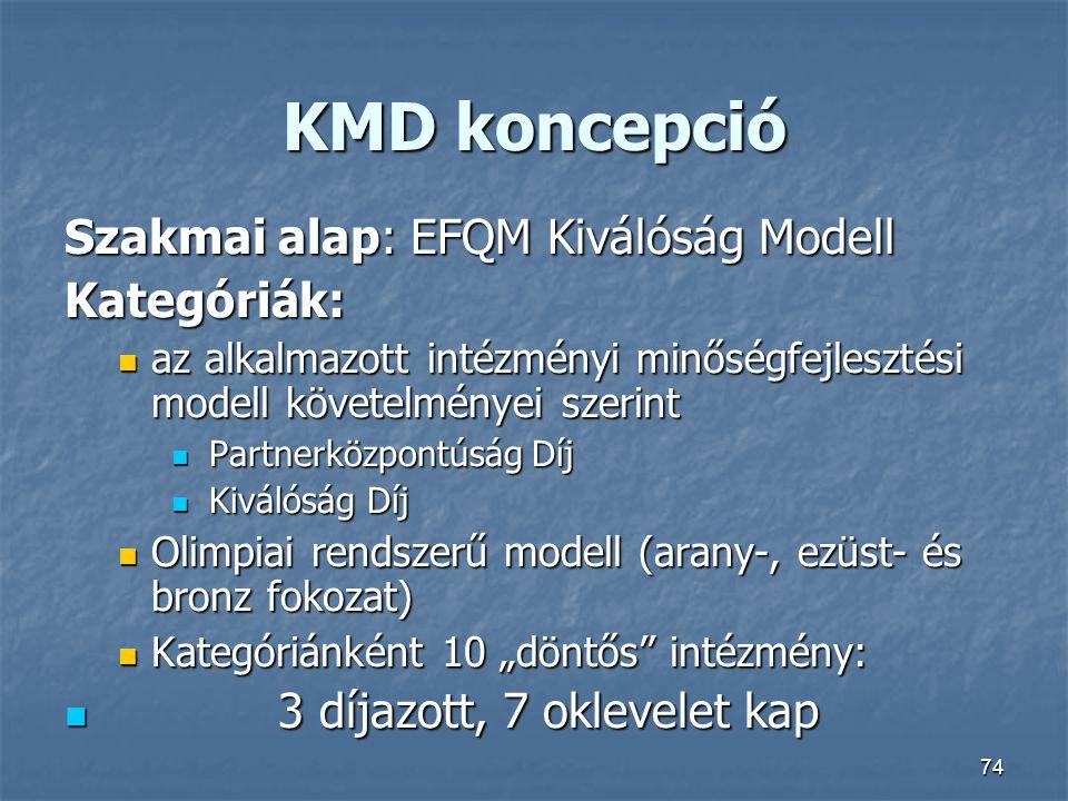 KMD koncepció Szakmai alap: EFQM Kiválóság Modell Kategóriák: