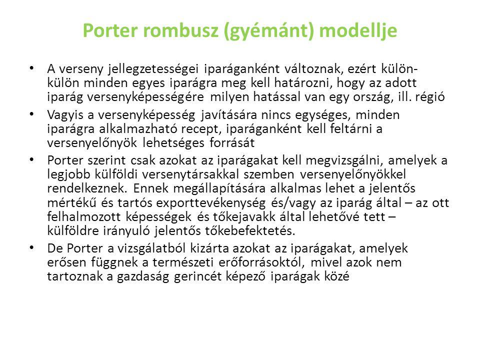 Porter rombusz (gyémánt) modellje
