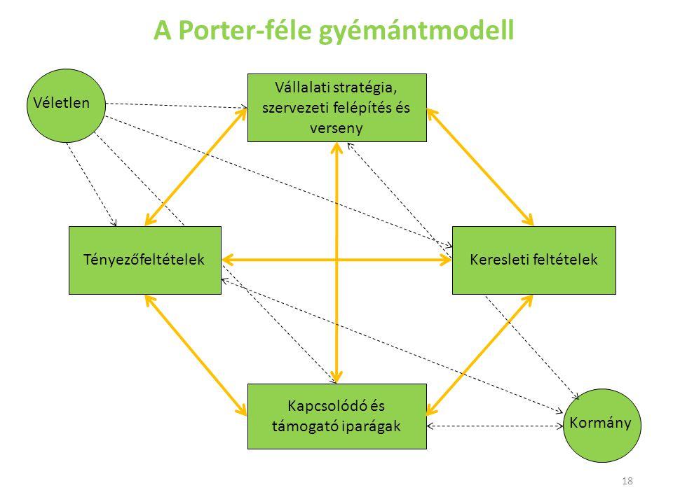 A Porter-féle gyémántmodell