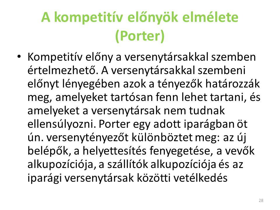 A kompetitív előnyök elmélete (Porter)