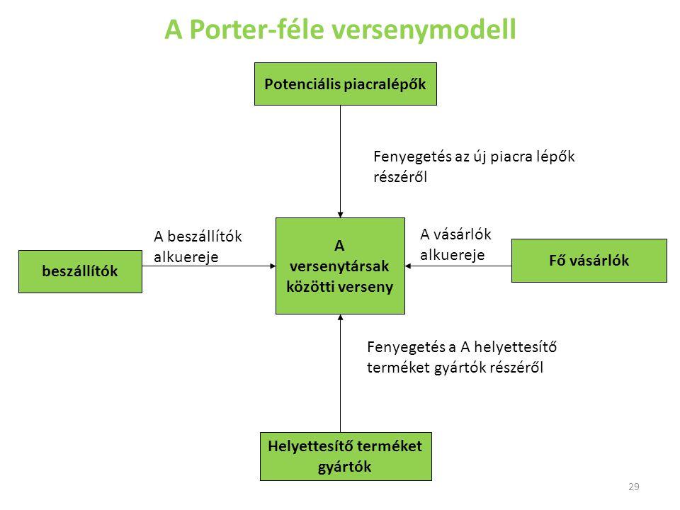 A Porter-féle versenymodell