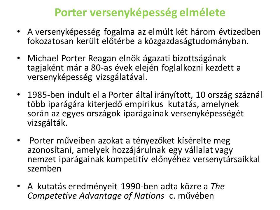 Porter versenyképesség elmélete