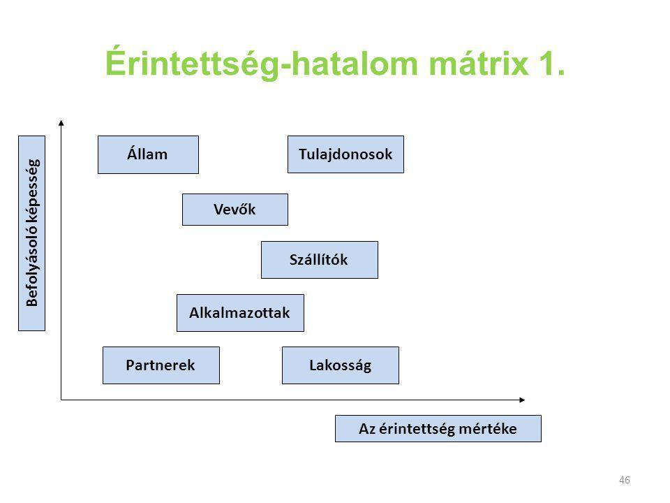 Érintettség-hatalom mátrix 1.