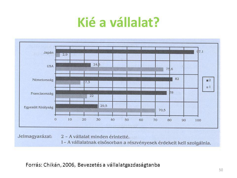 Kié a vállalat Forrás: Chikán, 2006, Bevezetés a vállalatgazdaságtanba
