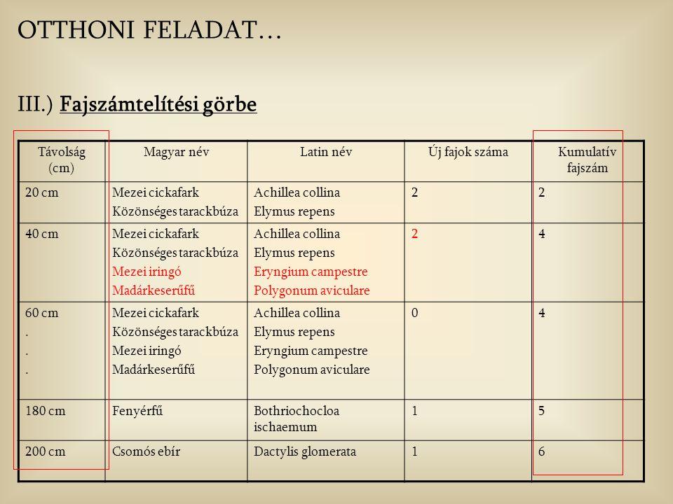 OTTHONI FELADAT… III.) Fajszámtelítési görbe Távolság (cm) Magyar név