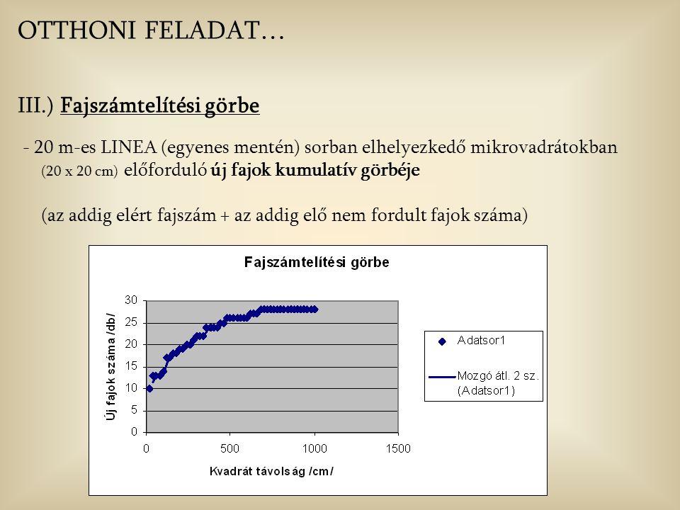 OTTHONI FELADAT… III.) Fajszámtelítési görbe