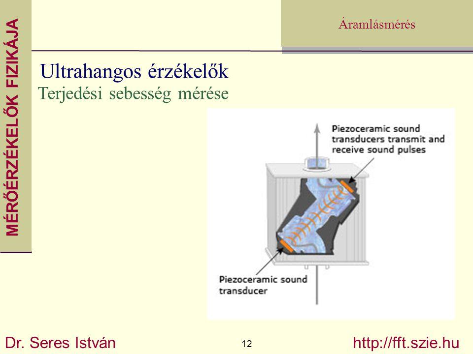 Ultrahangos érzékelők
