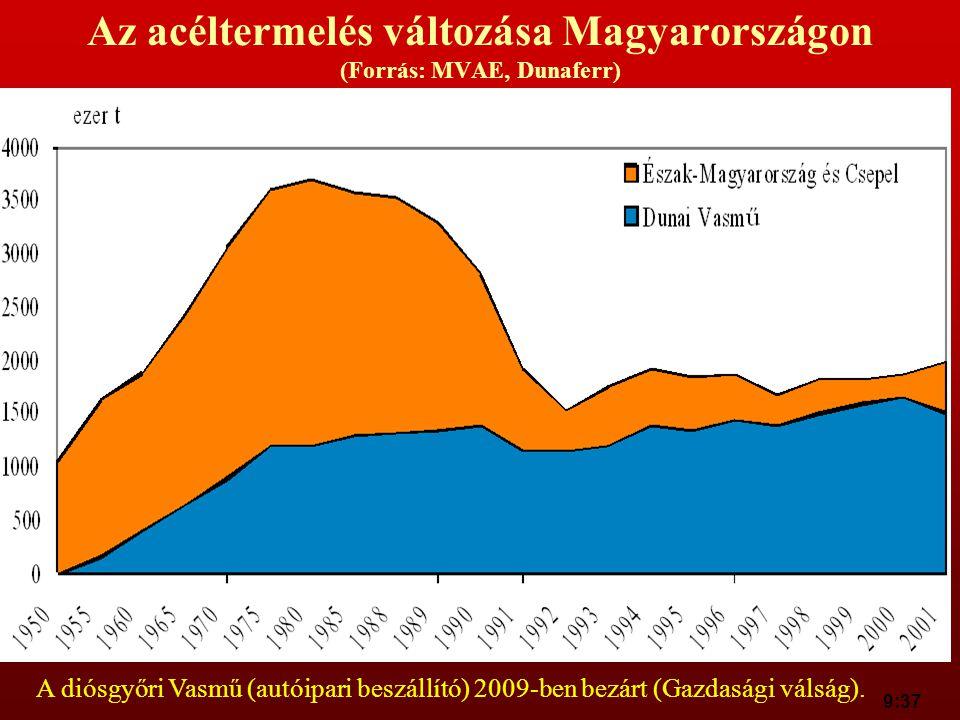 Az acéltermelés változása Magyarországon (Forrás: MVAE, Dunaferr)