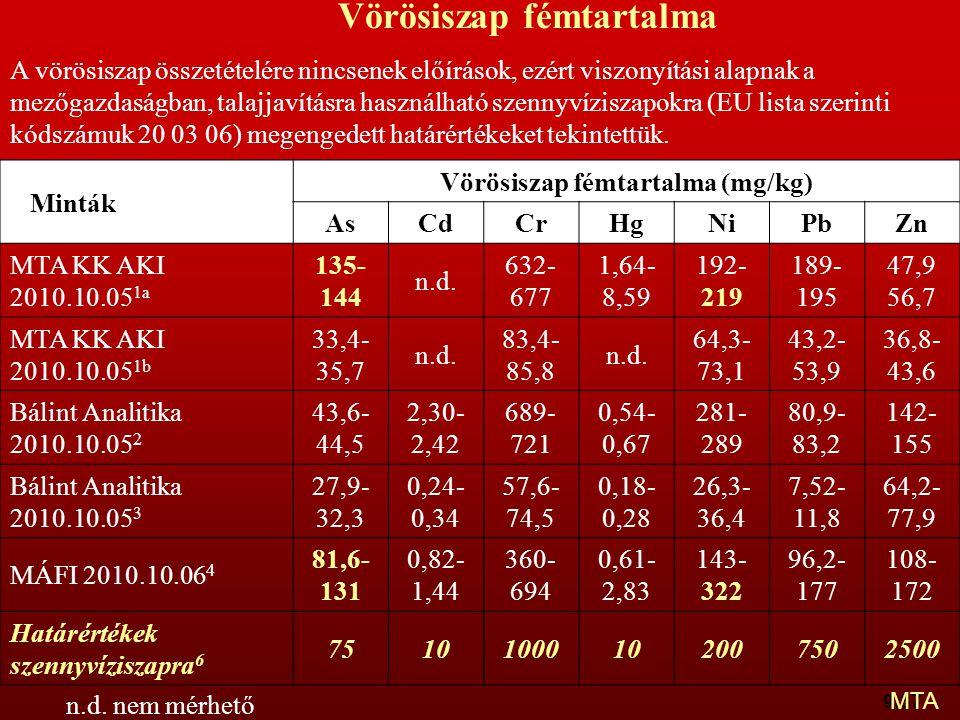 Vörösiszap fémtartalma (mg/kg)