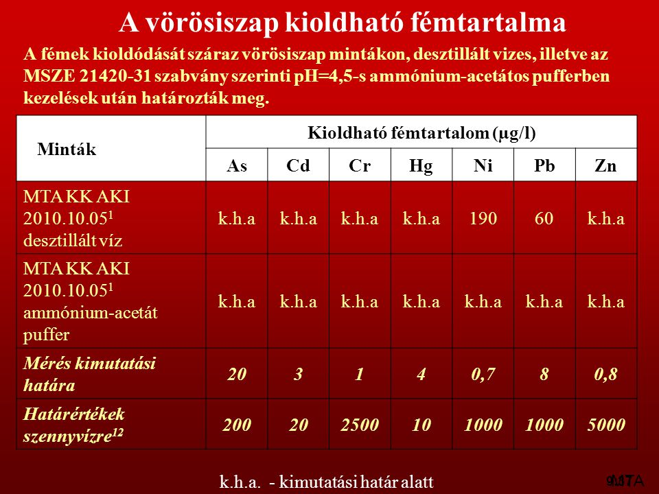 Kioldható fémtartalom (µg/l)