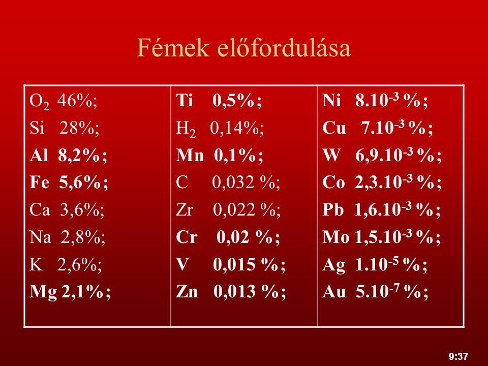 Fémek előfordulása O2 46%; Si 28%; Al 8,2%; Fe 5,6%; Ca 3,6%; Na 2,8%;