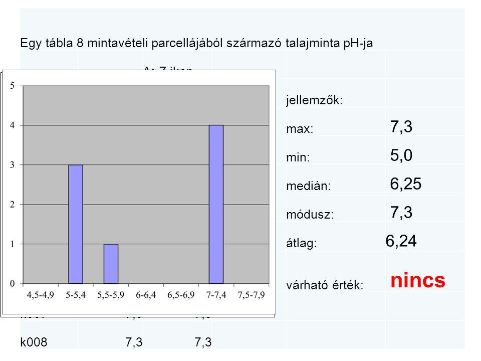 Egy tábla 8 mintavételi parcellájából származó talajminta pH-ja