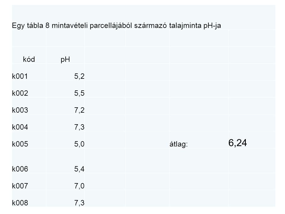 6,24 Egy tábla 8 mintavételi parcellájából származó talajminta pH-ja