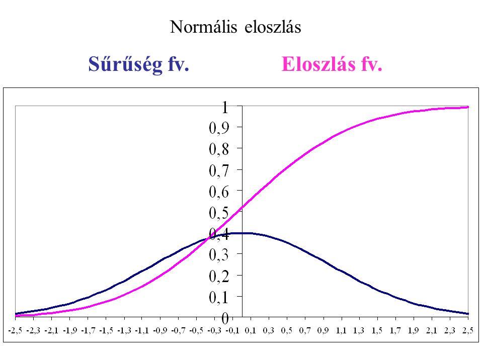 Normális eloszlás Sűrűség fv. Eloszlás fv.