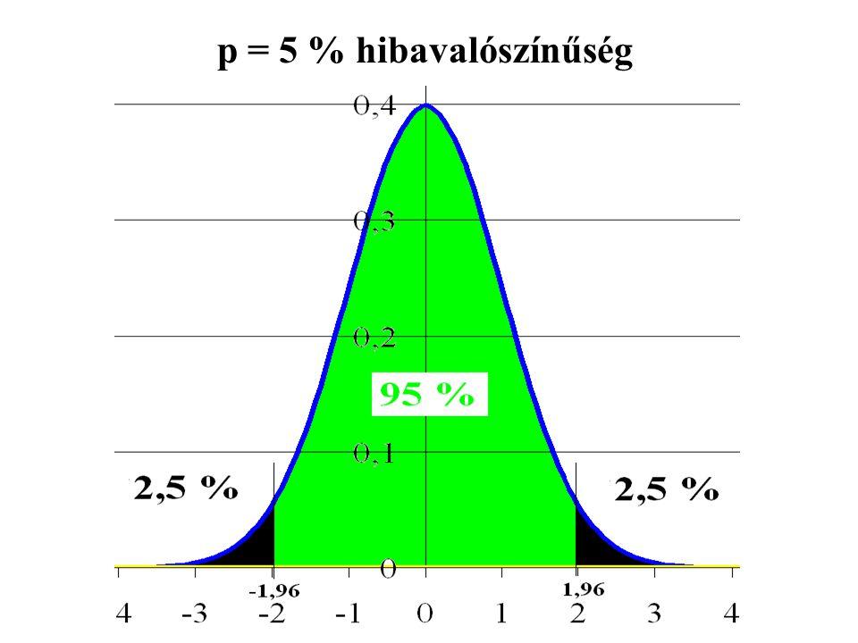p = 5 % hibavalószínűség