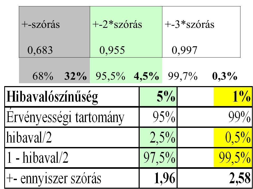 +-szórás +-2*szórás +-3*szórás 0,683 0,955 0,997 68% 32% 95,5% 4,5% 99,7% 0,3%