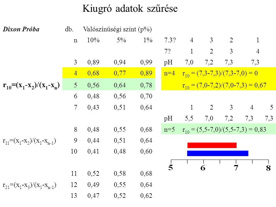 Kiugró adatok szűrése r10=(x1-x2)/(x1-xn) Dixon Próba db.