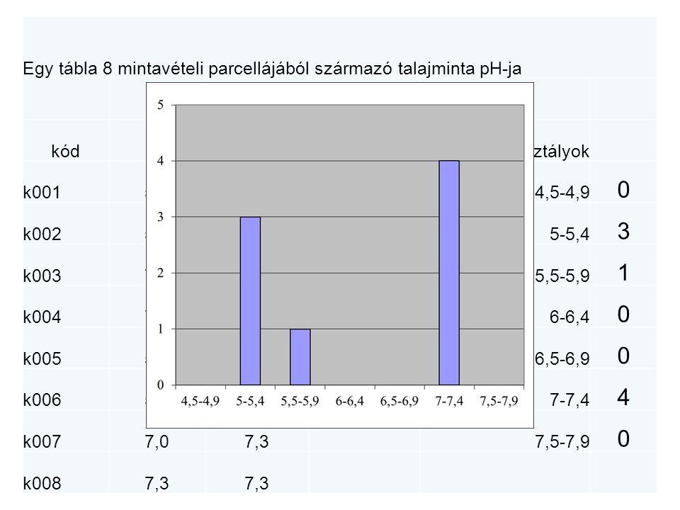 3 1 4 Egy tábla 8 mintavételi parcellájából származó talajminta pH-ja