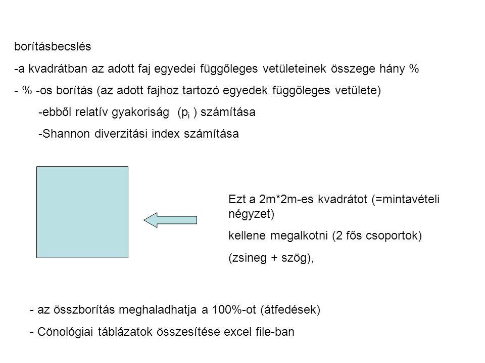 borításbecslés a kvadrátban az adott faj egyedei függőleges vetületeinek összege hány %