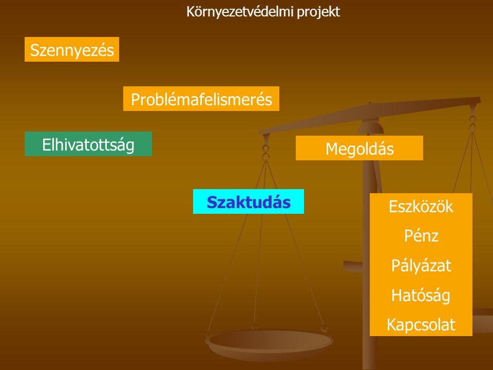 Környezetvédelmi projekt