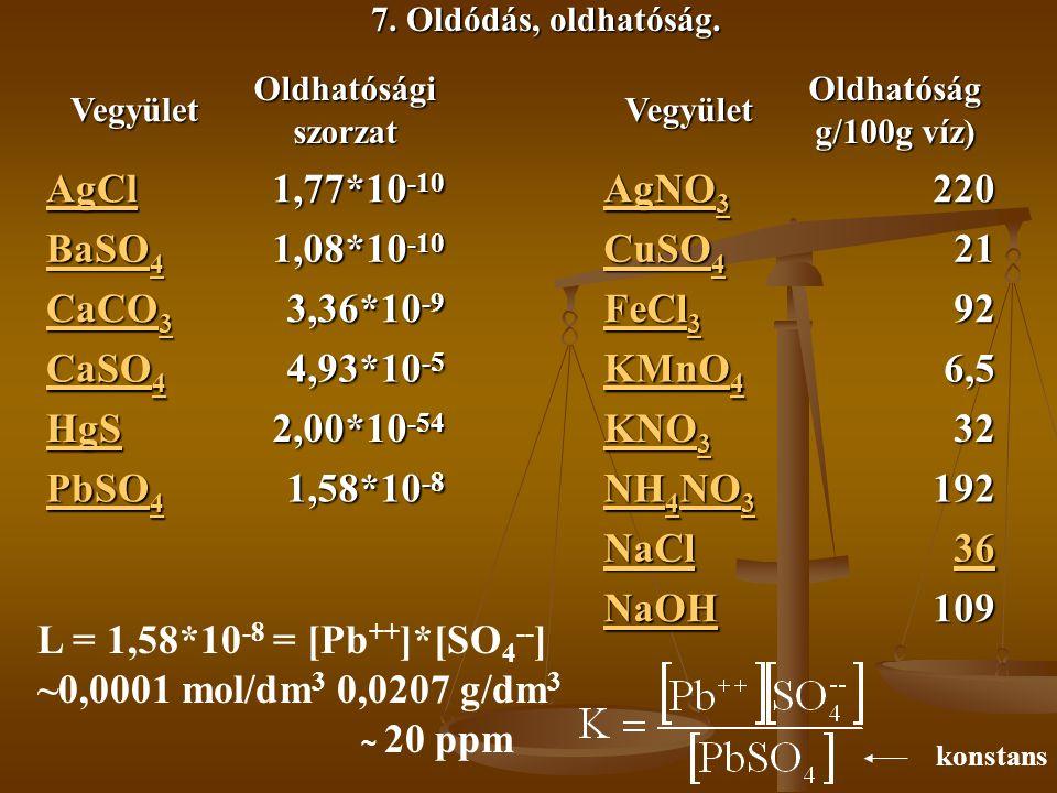 AgCl 1,77*10-10 AgNO3 220 BaSO4 1,08*10-10 CuSO4 21 CaCO3 3,36*10-9