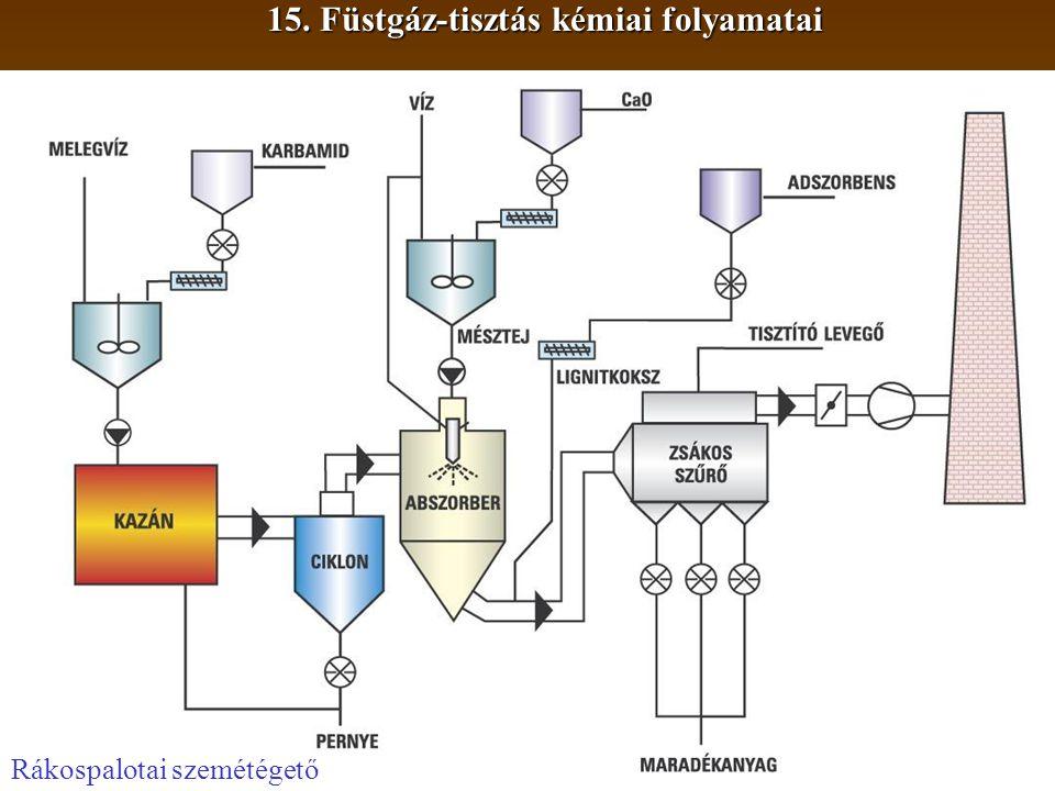 15. Füstgáz-tisztás kémiai folyamatai