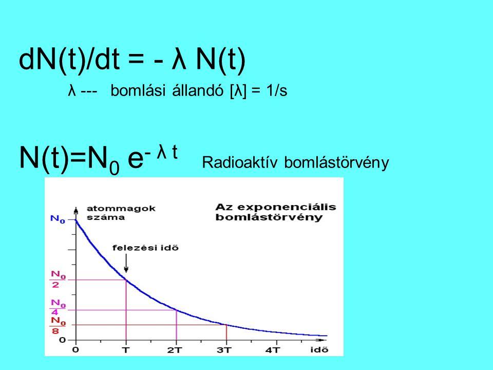 N(t)=N0 e- λ t Radioaktív bomlástörvény