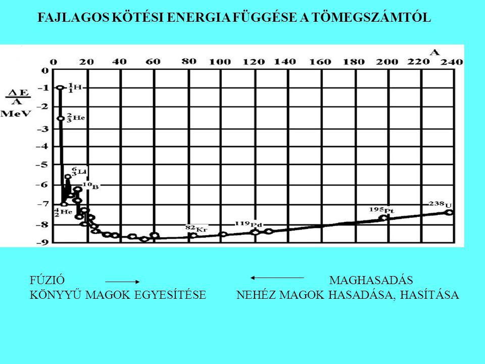 FAJLAGOS KÖTÉSI ENERGIA FÜGGÉSE A TÖMEGSZÁMTÓL