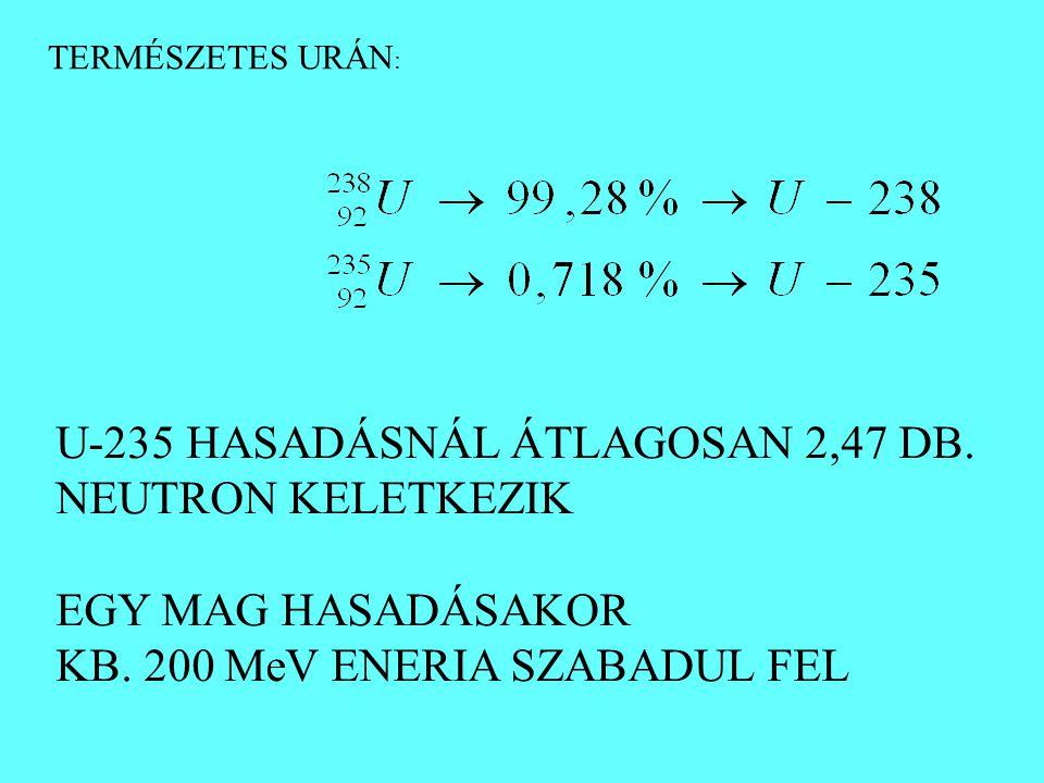 U-235 HASADÁSNÁL ÁTLAGOSAN 2,47 DB. NEUTRON KELETKEZIK