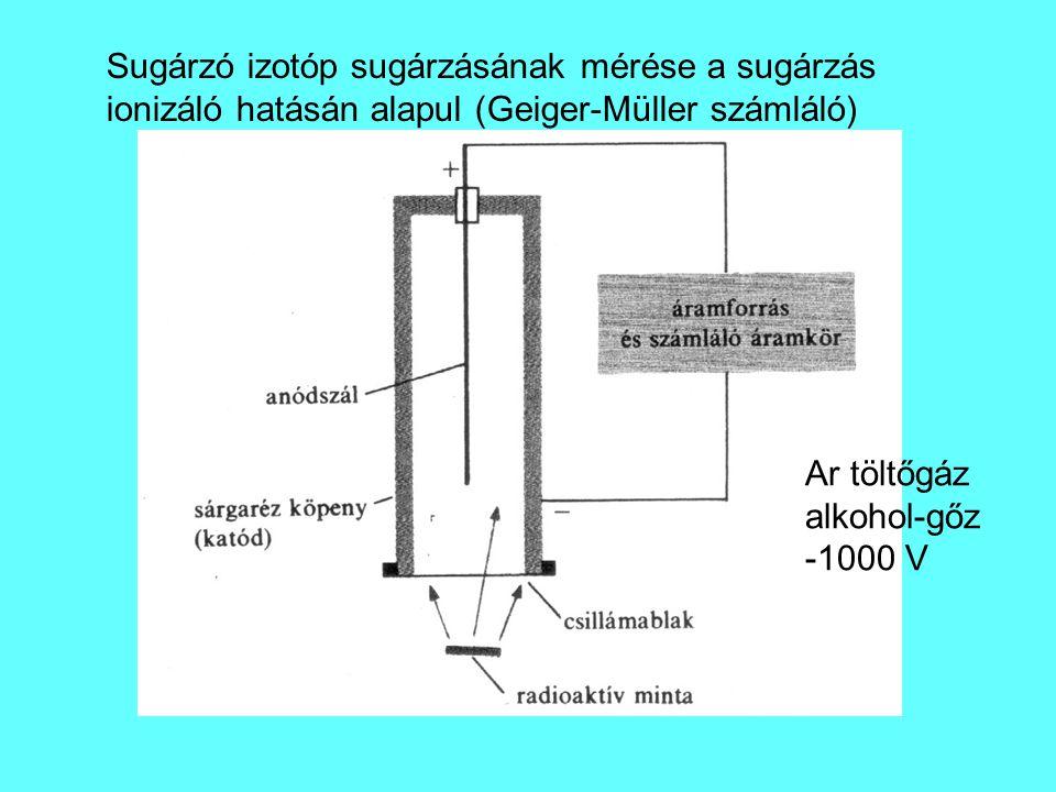 Sugárzó izotóp sugárzásának mérése a sugárzás ionizáló hatásán alapul (Geiger-Müller számláló)