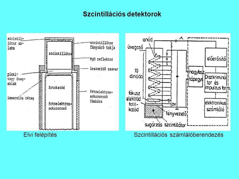 Szcintillációs detektorok