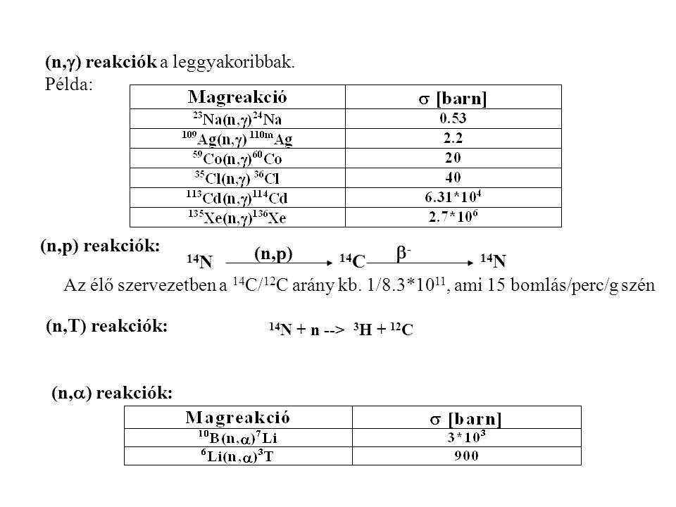 (n,) reakciók a leggyakoribbak. Példa: