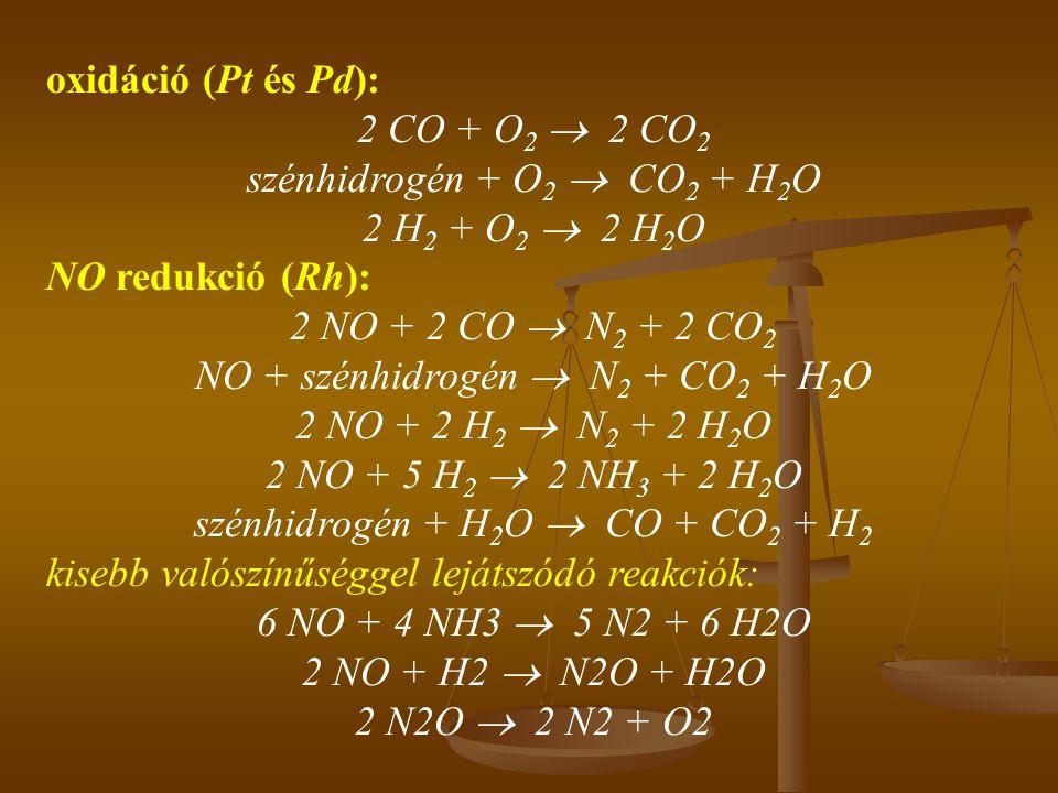 szénhidrogén + O2  CO2 + H2O 2 H2 + O2  2 H2O NO redukció (Rh):