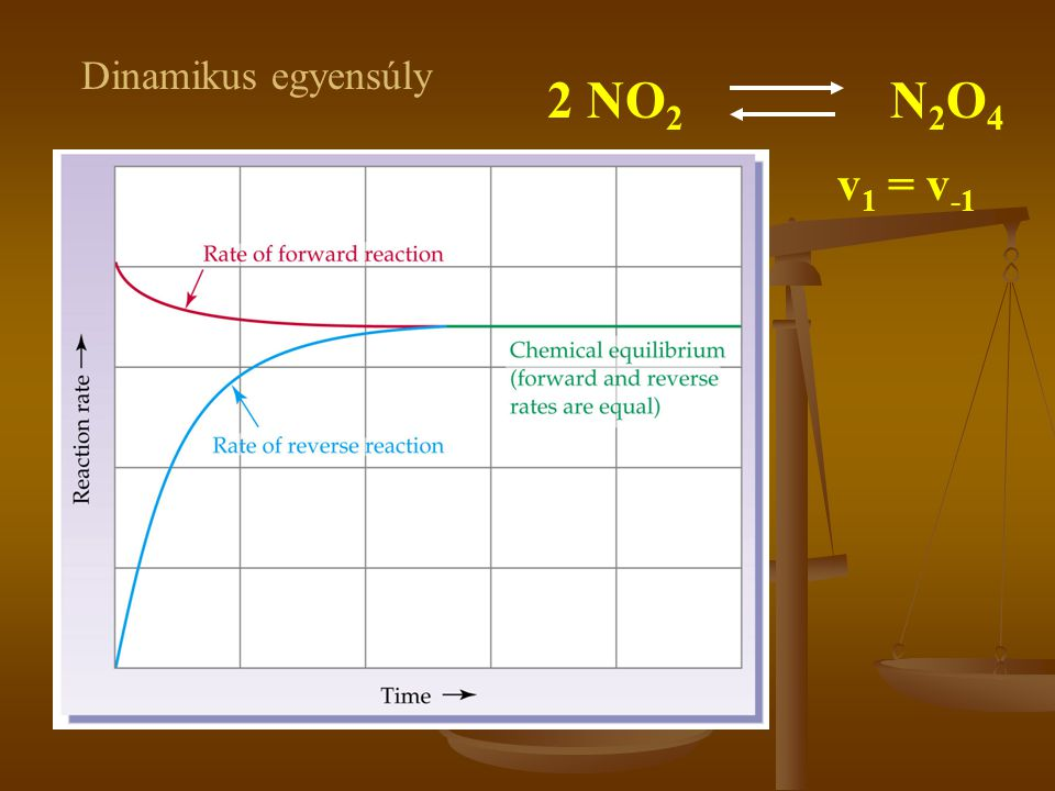 Dinamikus egyensúly 2 NO2 N2O4 v1 = v-1