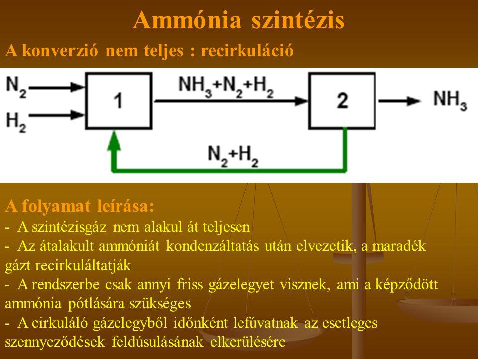 Ammónia szintézis A konverzió nem teljes : recirkuláció