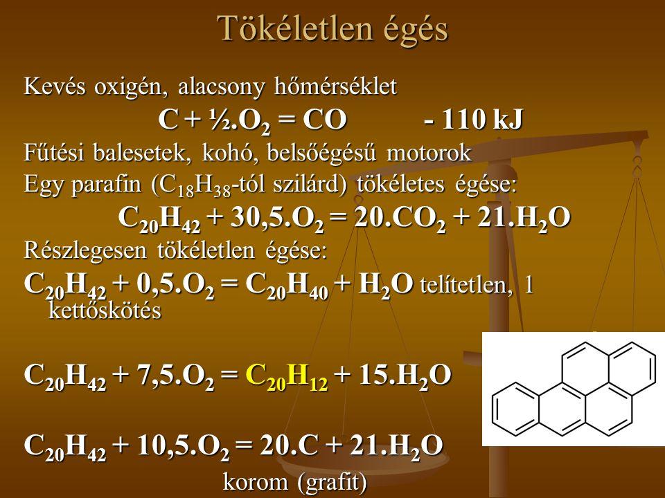 Tökéletlen égés C + ½.O2 = CO - 110 kJ